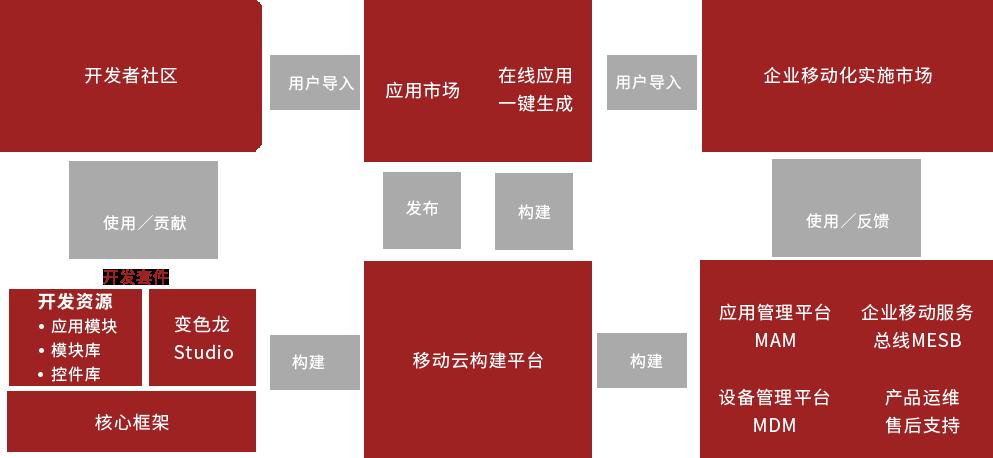产品生态圈